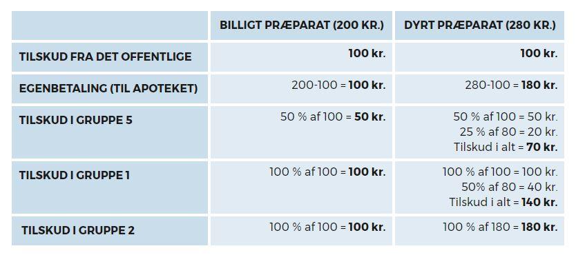 Tilskud og Sygeforsikringen Danmark